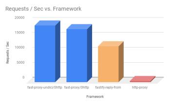 Node js API Gateway? A developer perspective – The JavaScript and